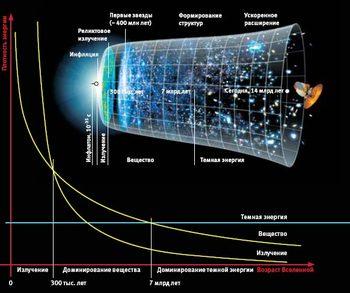 Темная энергия во Вселенной (Видео)